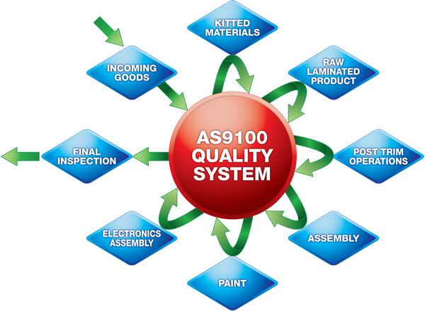 Carbon By Design Quality Controls As9100